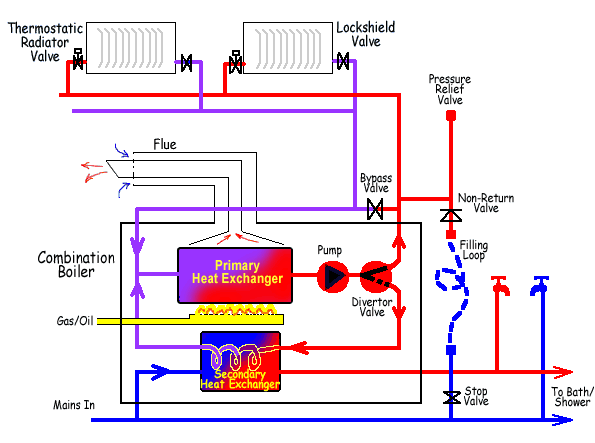 underfloor heating thermostat wiring diagram on underfloor images Boiler Thermostat Wiring Diagram underfloor heating thermostat wiring diagram on underfloor heating thermostat wiring diagram 15 basic thermostat wiring line voltage thermostat wiring boiler thermostat wiring diagram