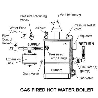 awarded gas safe pressure drops on boiler repairs city of. Black Bedroom Furniture Sets. Home Design Ideas