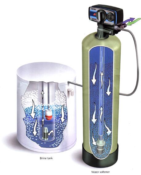 Water Softener Water Softener Maintenance Video
